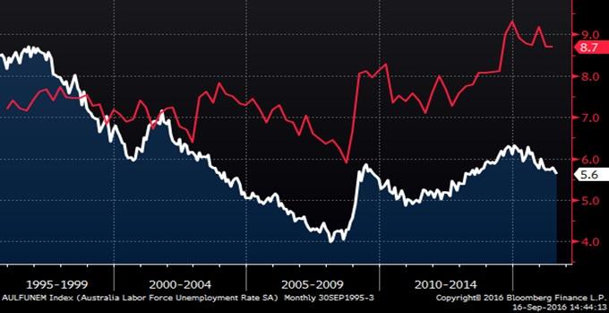 Australian Underemployment Rate